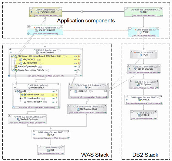 IBM Rational Software Architect for WebSphere Software V7.5 概览